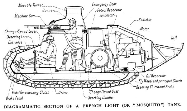 "Diagram of internal Layout of French Renault FT-17 Char Mitrailleur ""Mosquito"" Tank, 1918."